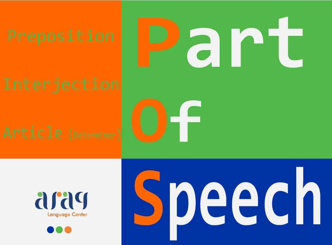 Part of Speech - Preposition, Interjection, Article